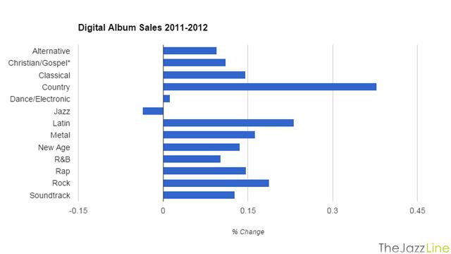 Digital Album Sales Graph 2011-2012